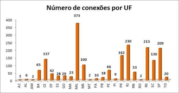 grafico_conexoes_uf
